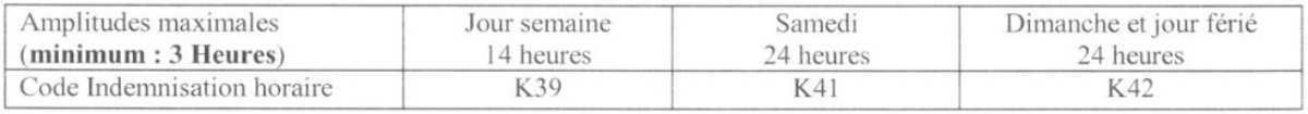 16. Traitement et indemnisation des astreintes