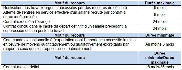 34. Contrat de travail : Le CDD, l'intérim, le CDI de chantier ou d'opération, le CDI Intérimaire et le prêt de main d'œuvre à but non lucratif
