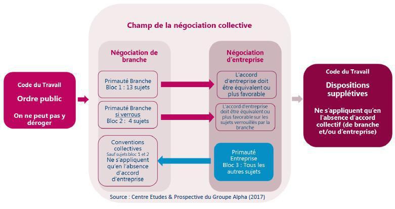 21. L'articulation entre accords de branche et accords d'entreprise