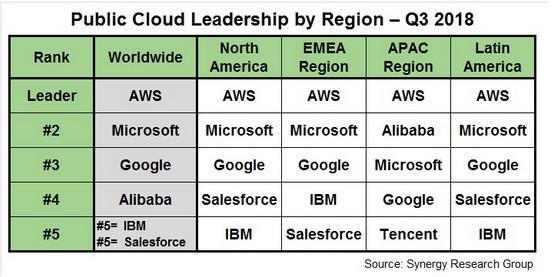 Top 5 mondial du cloud public - Position IBM