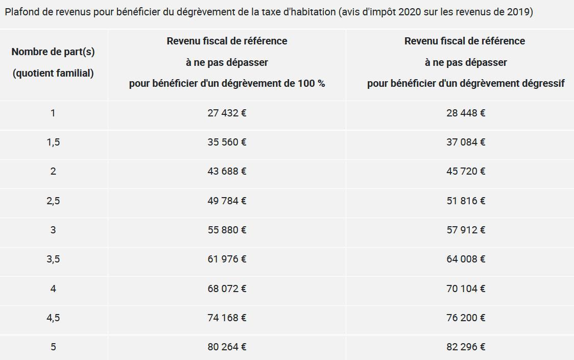 Réforme taxe d'habitation - Simulateur