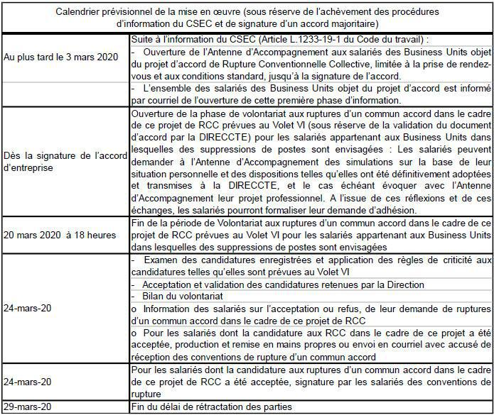 Plans de départs volontaires 2020 (RCC, MFDC, PDV)