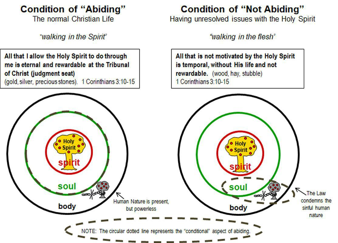 1-9 Abiding - Maintaining Continual Fellowship with the Lord