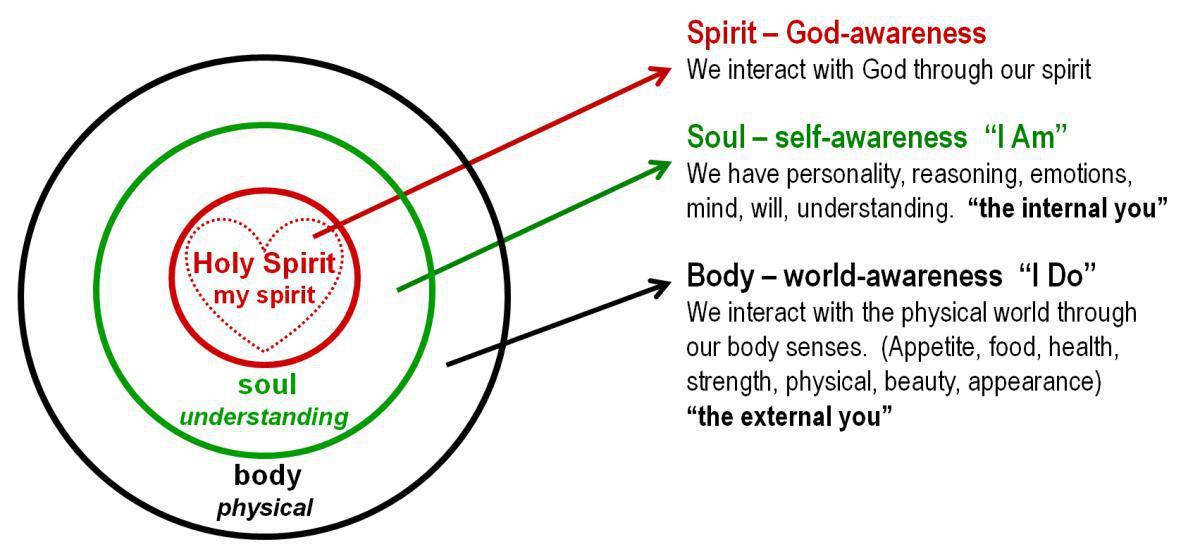 1-4 The Spiritual Anatomy of a Christian