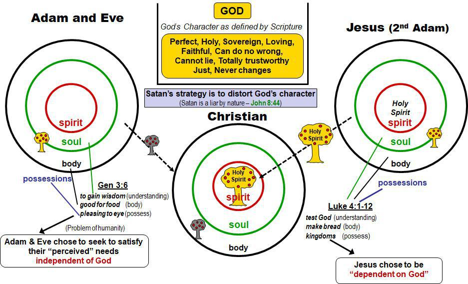 1-5 God's Divine Nature (His Character) and My Human Nature