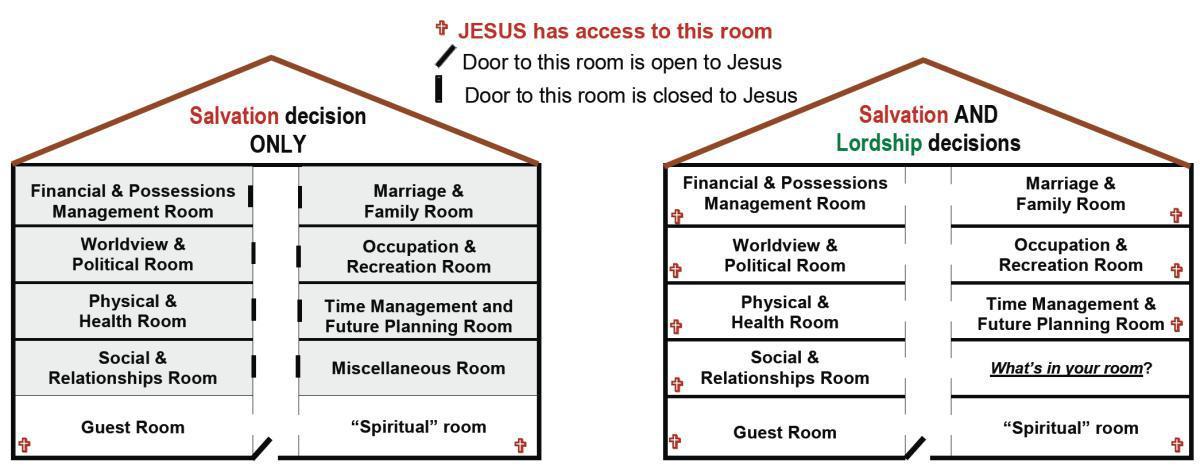 1-7 Lordship & Surrender