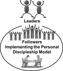 2-1 Ten Reasons Why Personal Discipleship is Needed, in Addition to Corporate Discipleship
