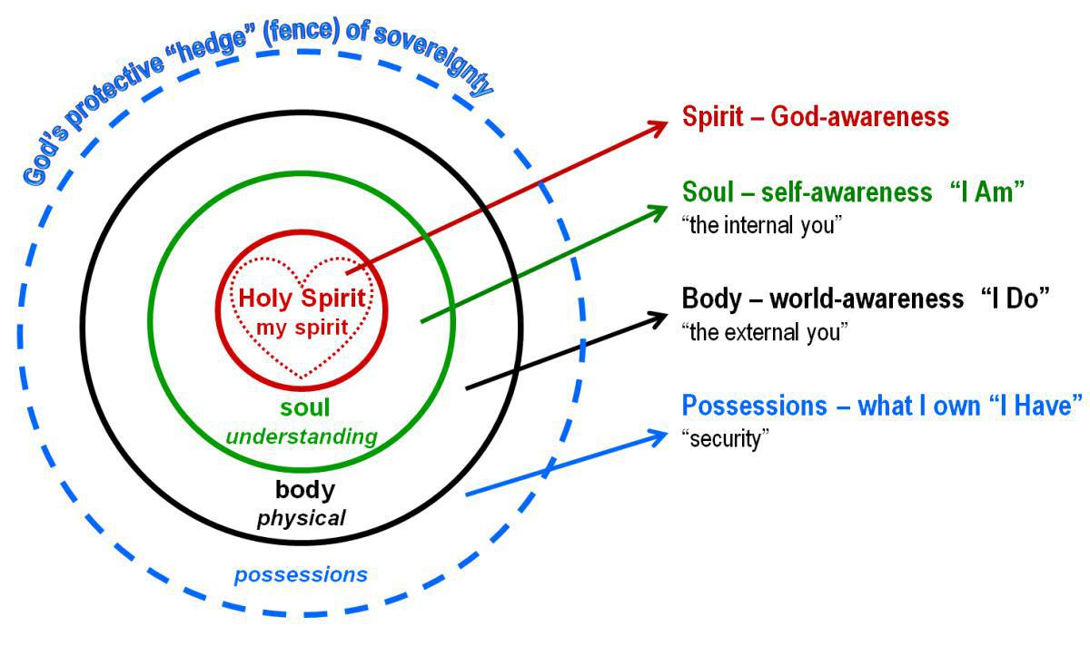 3-6 Lordship: Three Areas of My Life to Surrender