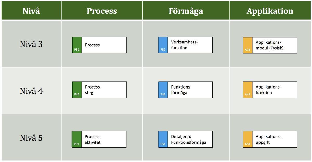 Process, Förmåga och Applikation