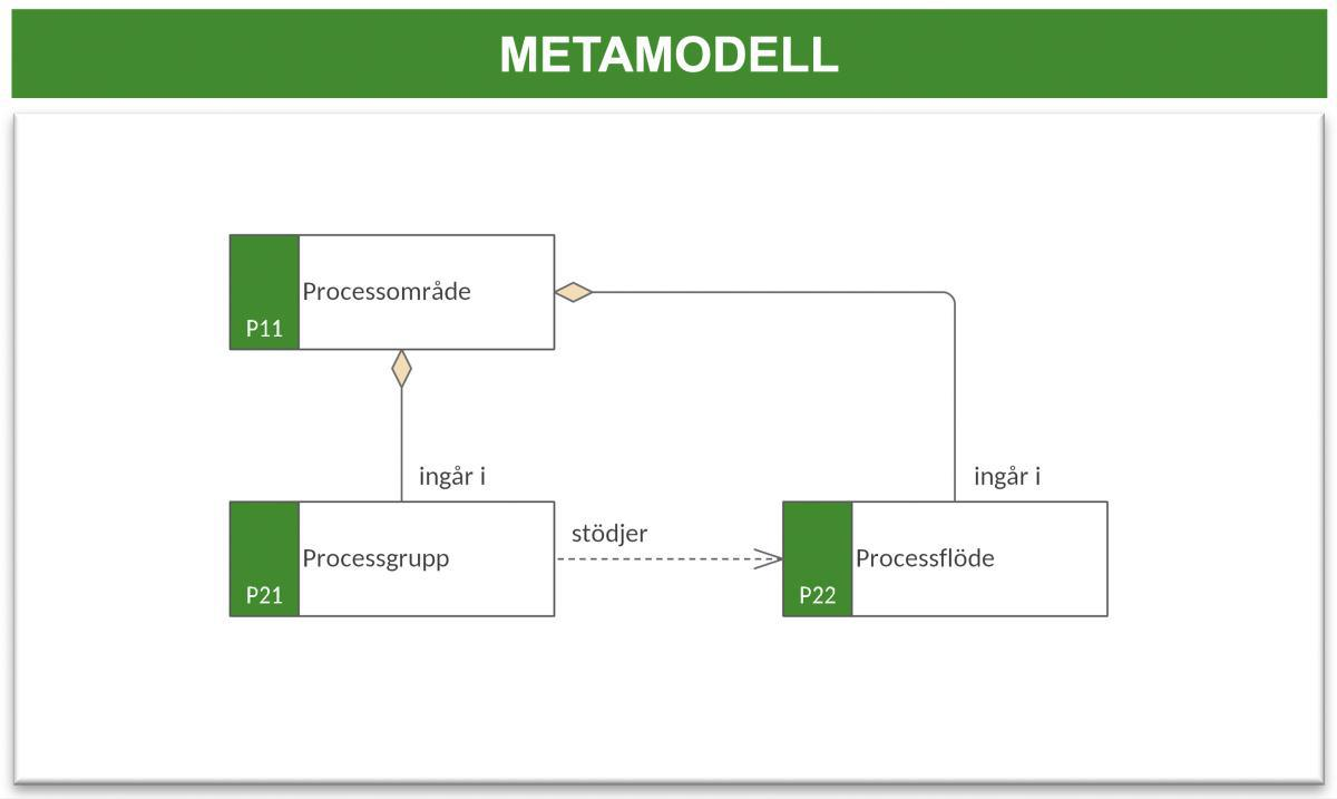Processkarta (PK)