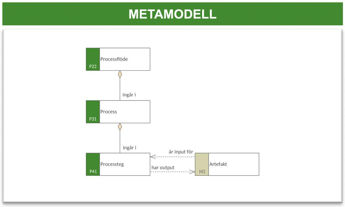 Processflödesmodell 1 (PFM-1)