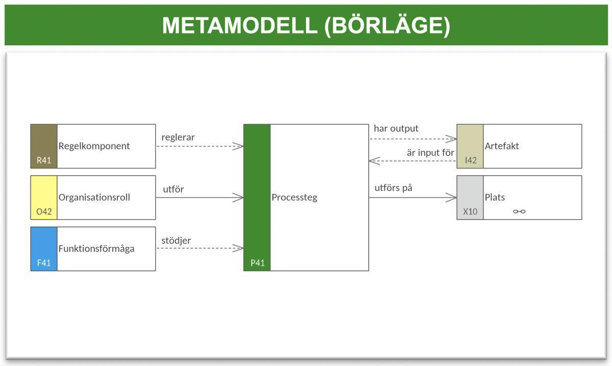 Processflödesmodell 2 (PFM-2)