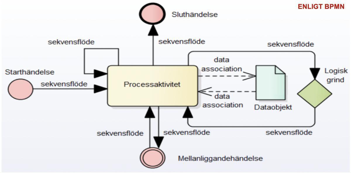 Processaktivitetsflödesmodell (BPMN)