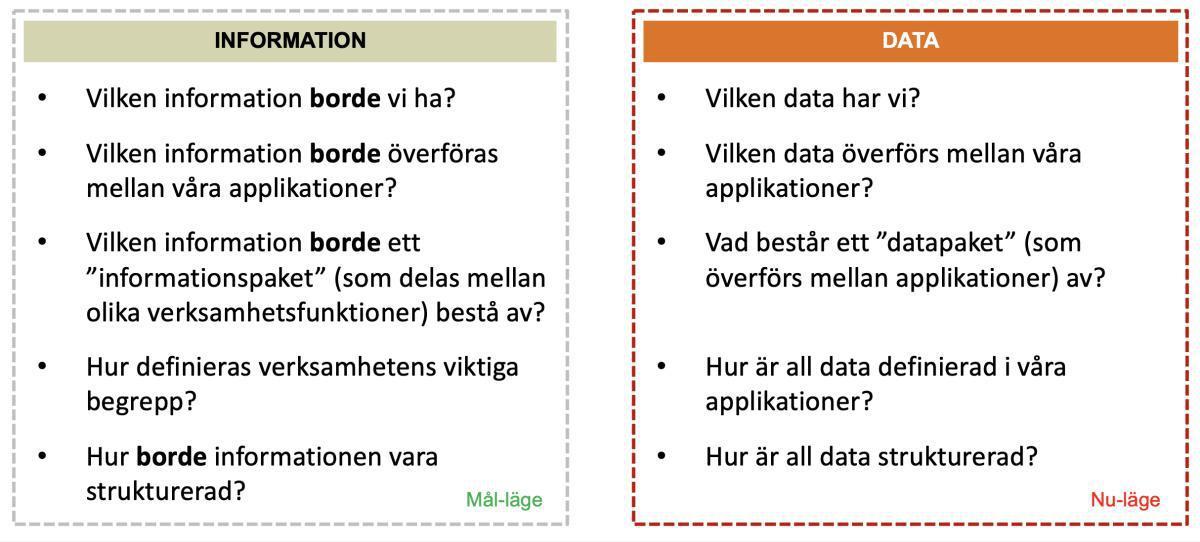 Skillnad på Data och Information