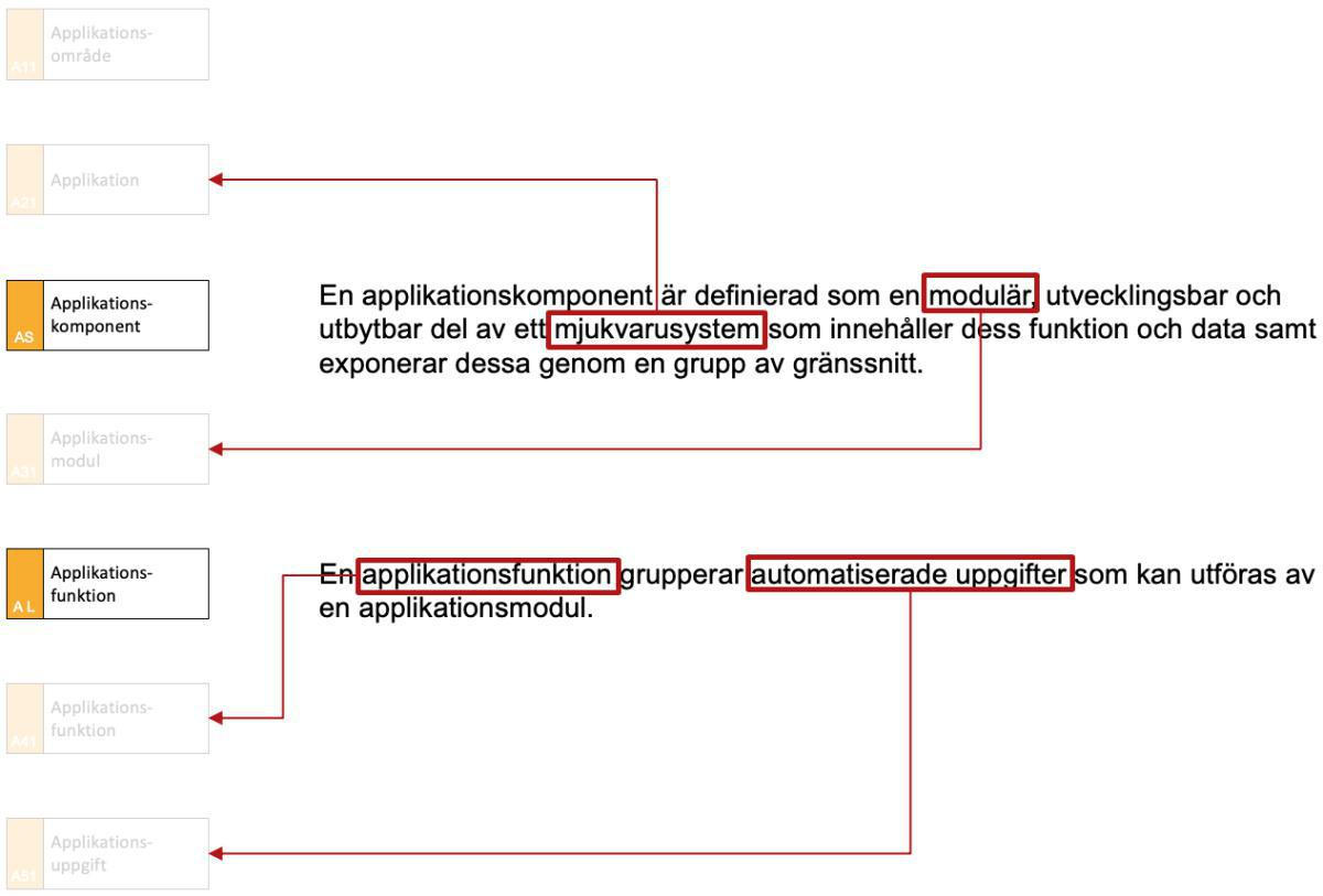 Applikationshierarkin enligt Archimate