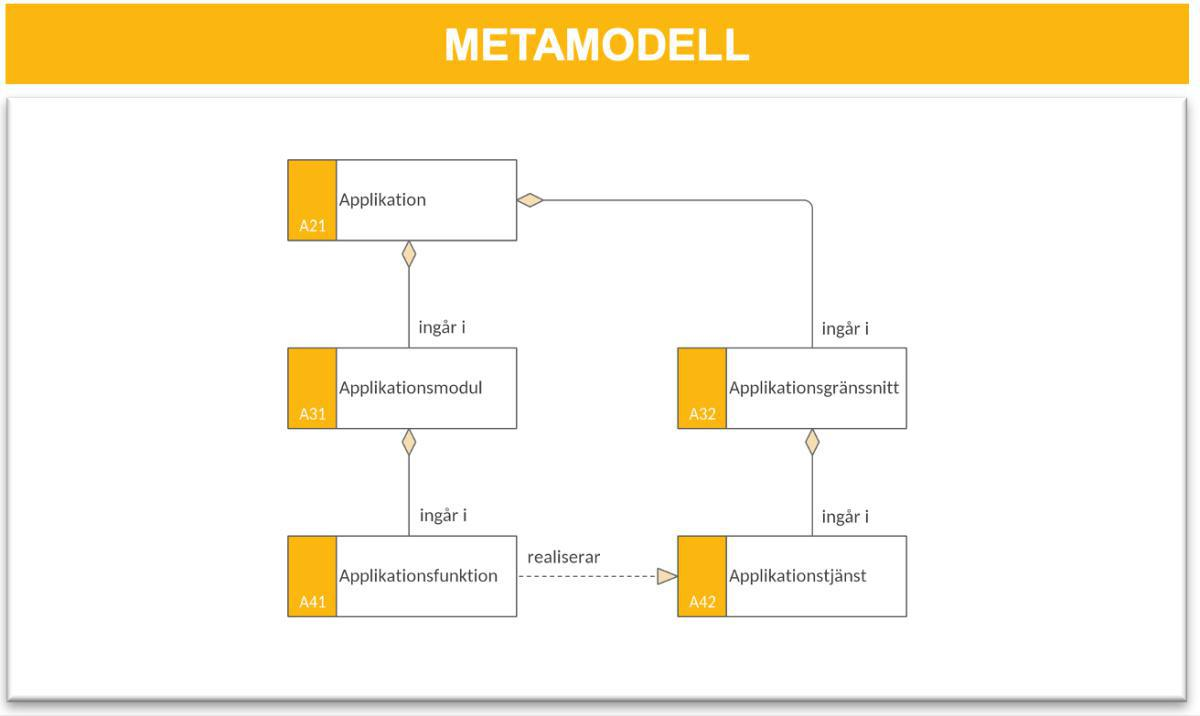 Applikationsmodell (AM)