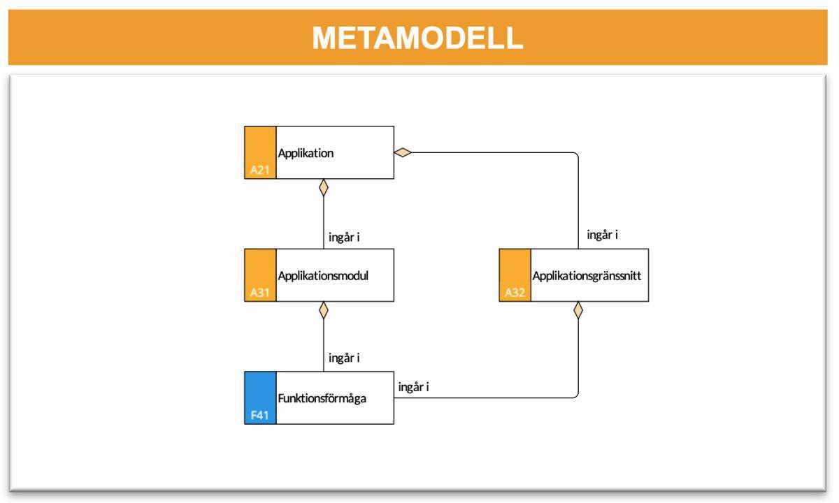 Logisk applikationsmodell (LAM)