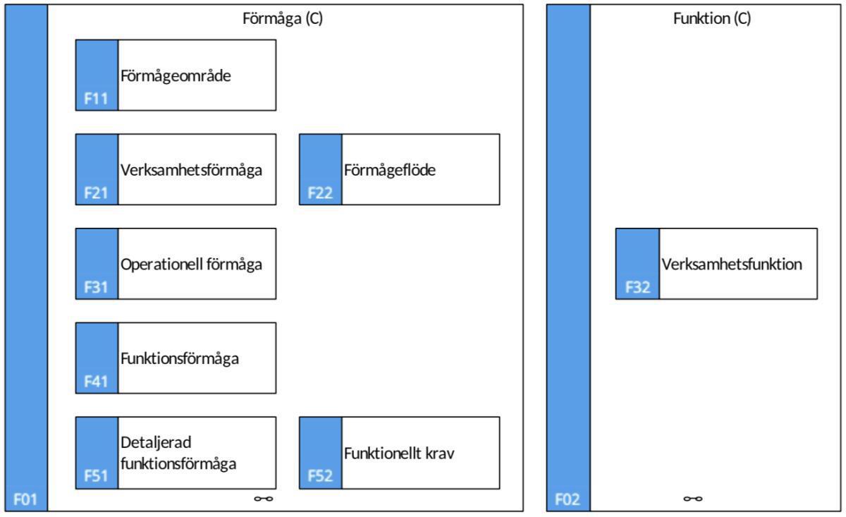 F01 Förmåga (C)