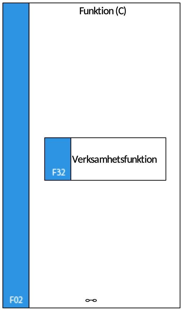 F02 Funktion (C)