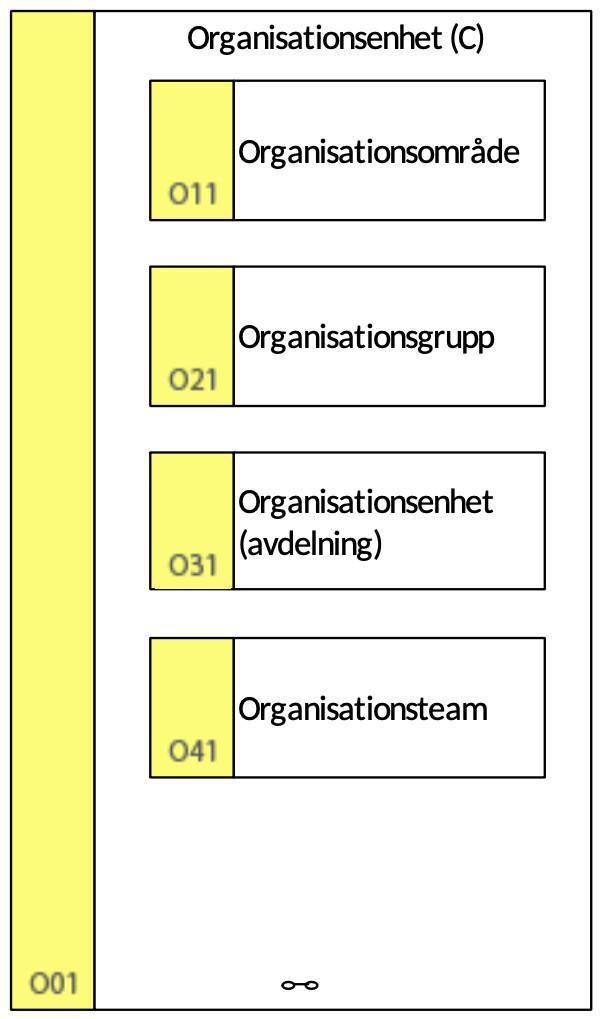 O01 Organisationsenhet (C)
