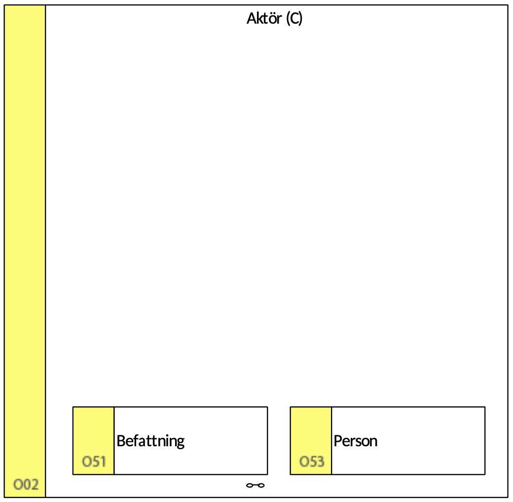 O02 Aktör (C)