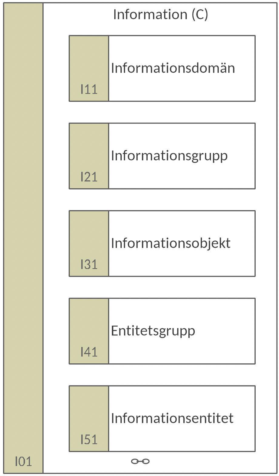 I01 Information (C)