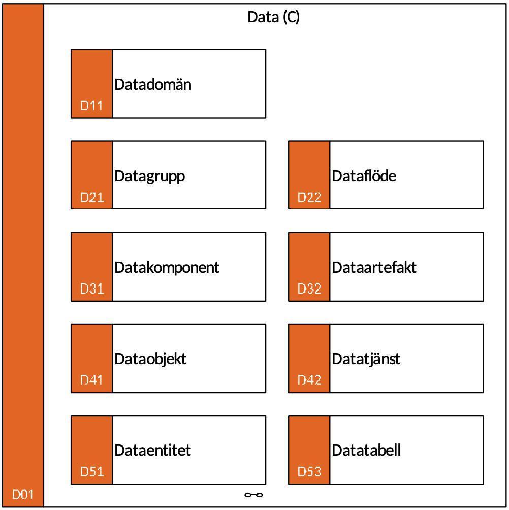 D01 Data (C)
