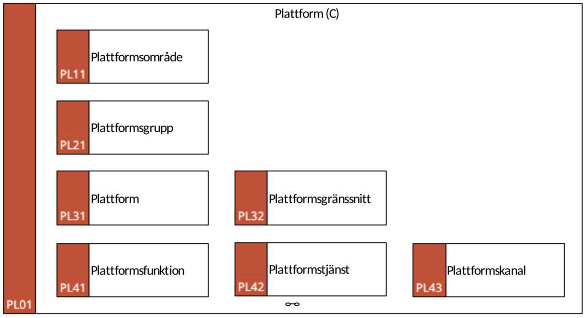 PL01 Plattform (C)