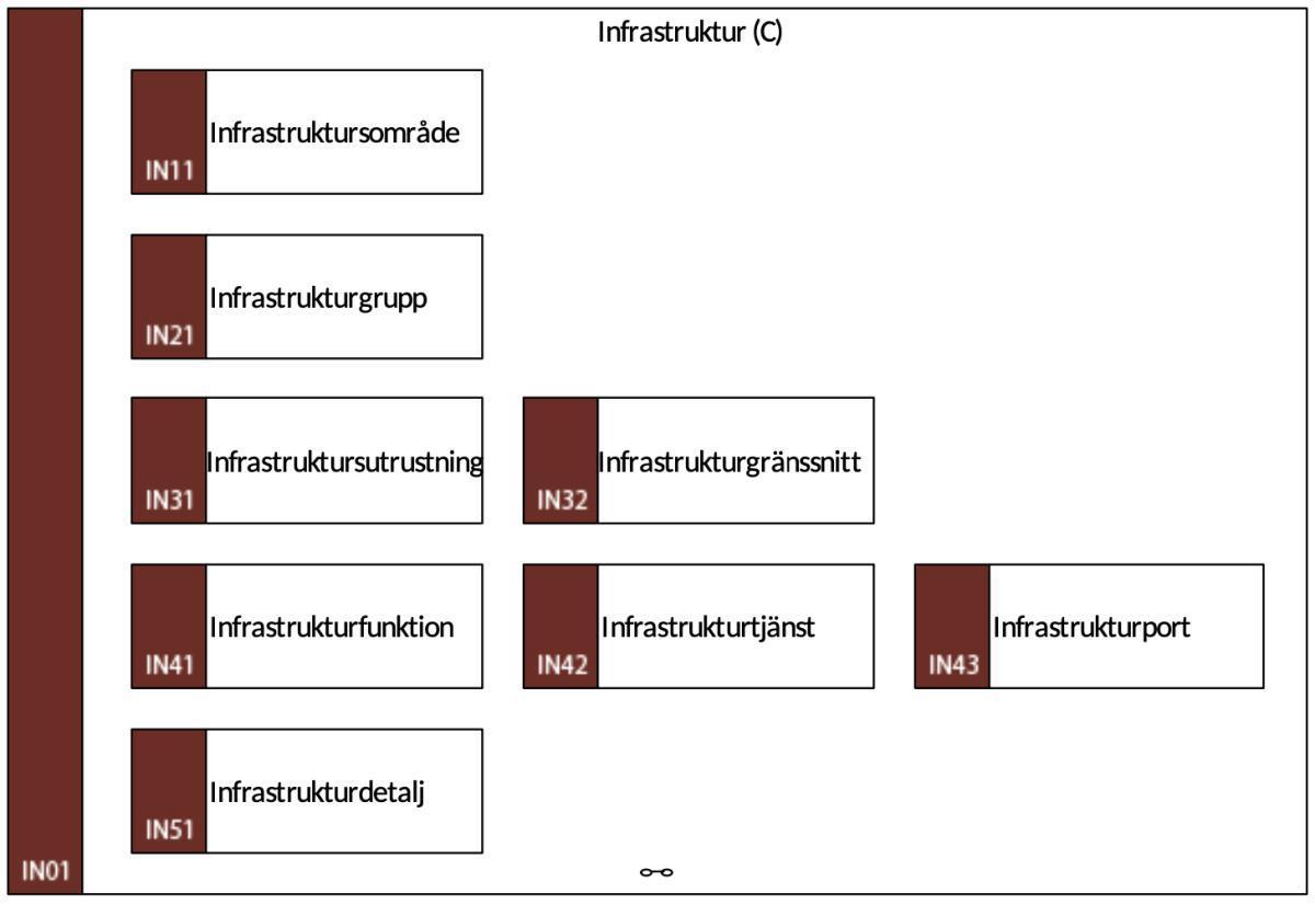 IN01 Infrastruktur (C)