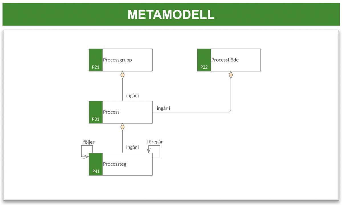 Processmodell (PM)