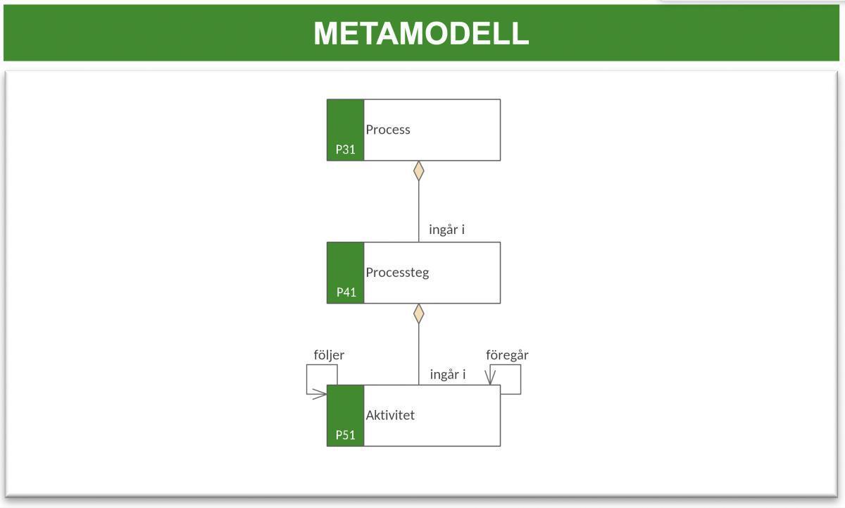 Processaktivitetsmodell (PaM)