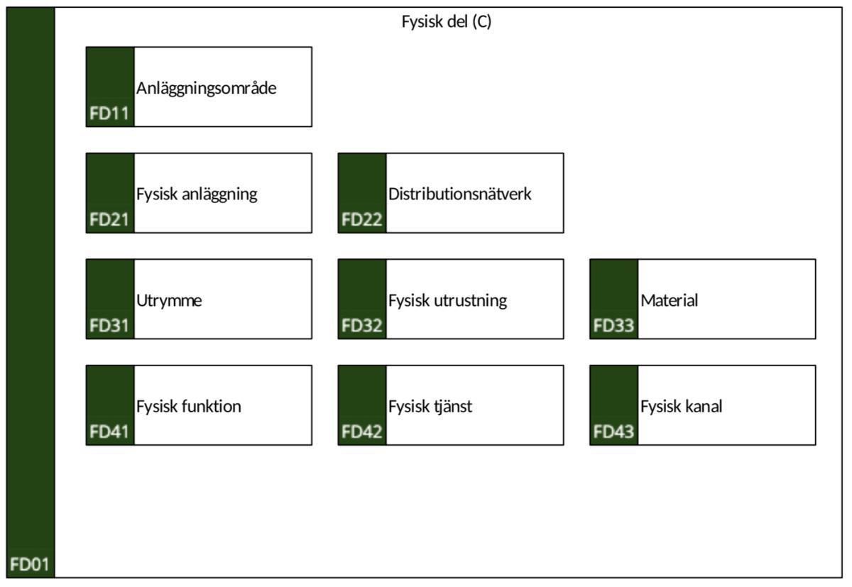 FD01 Fysisk del