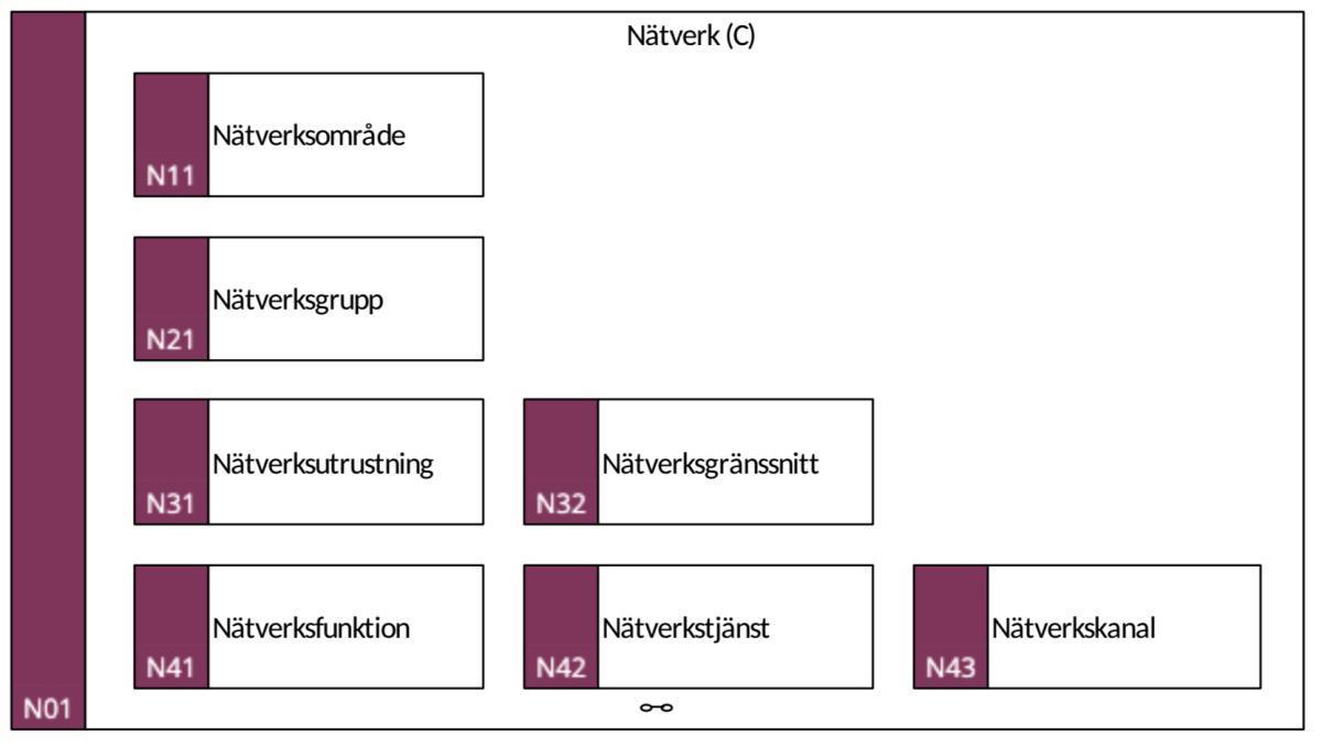 N01 Nätverk (C)