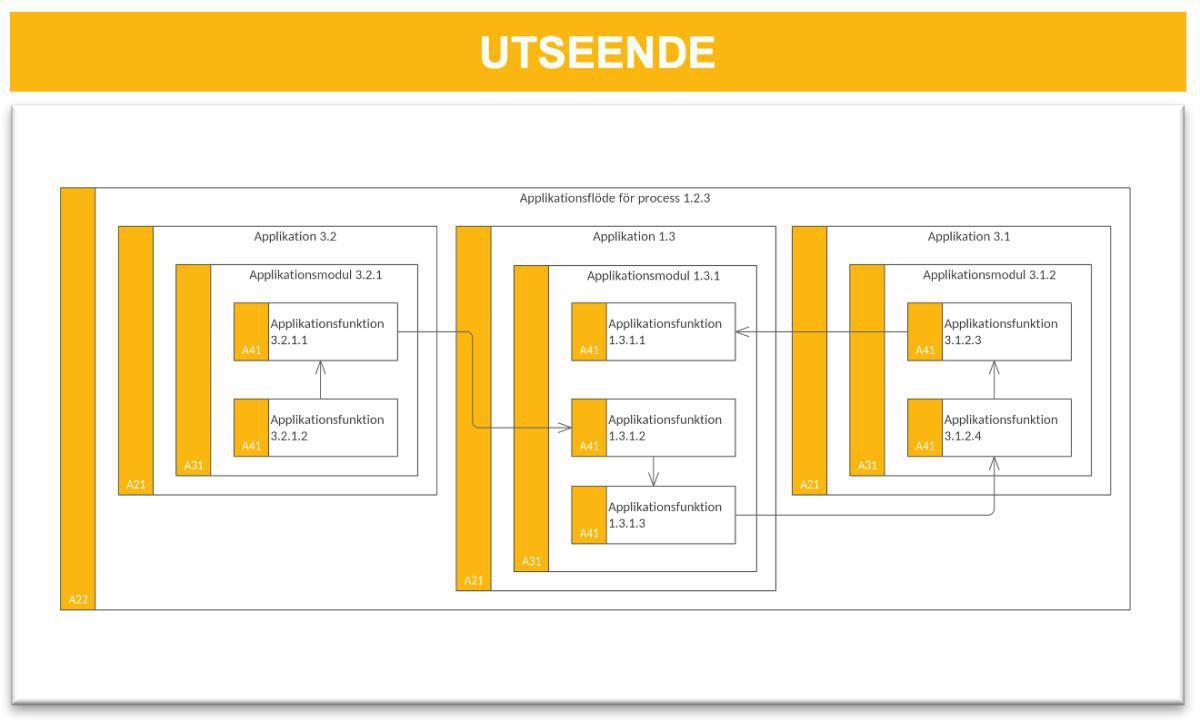 Applikationsflödesmodell (AFM)