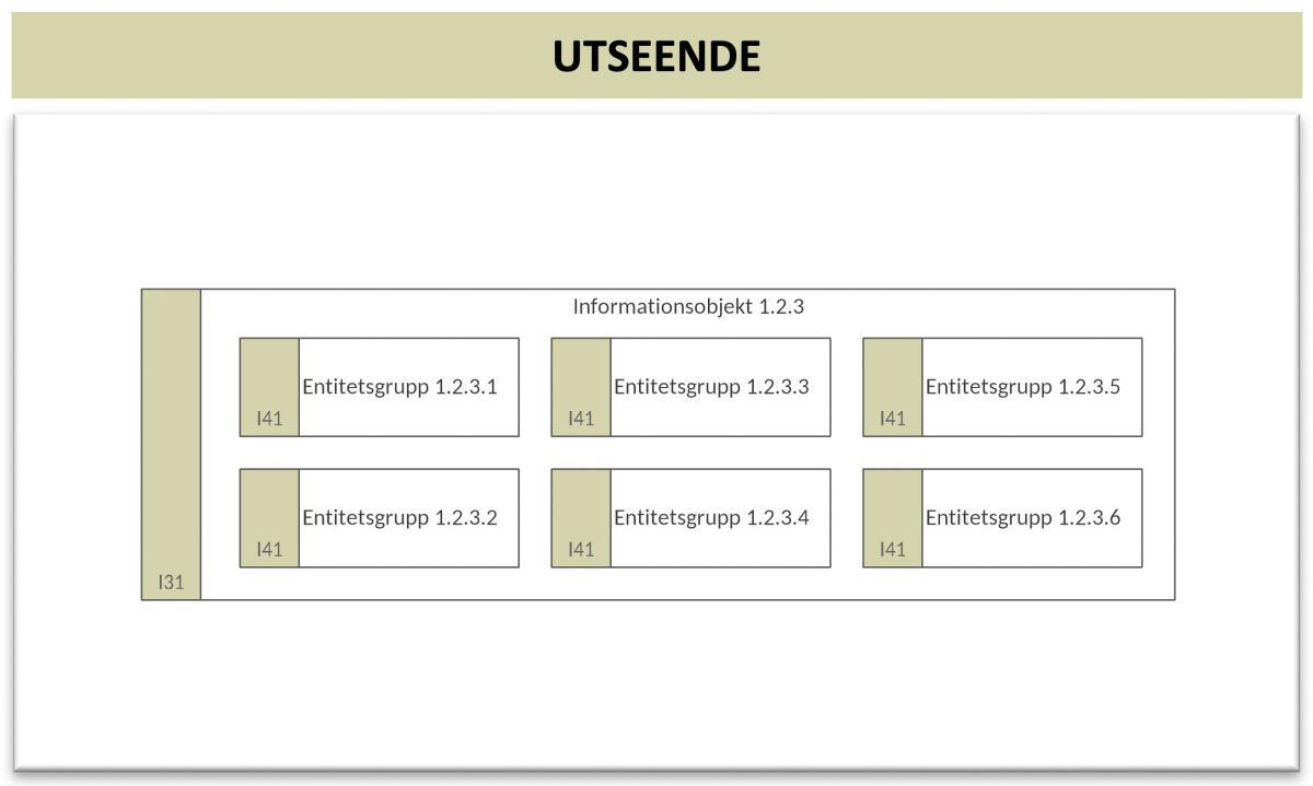 Informationsmodell (InfM)
