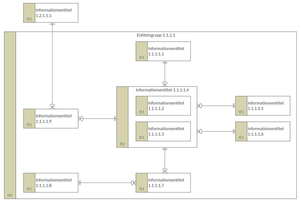 Informationsentitetsmodell (IEM)
