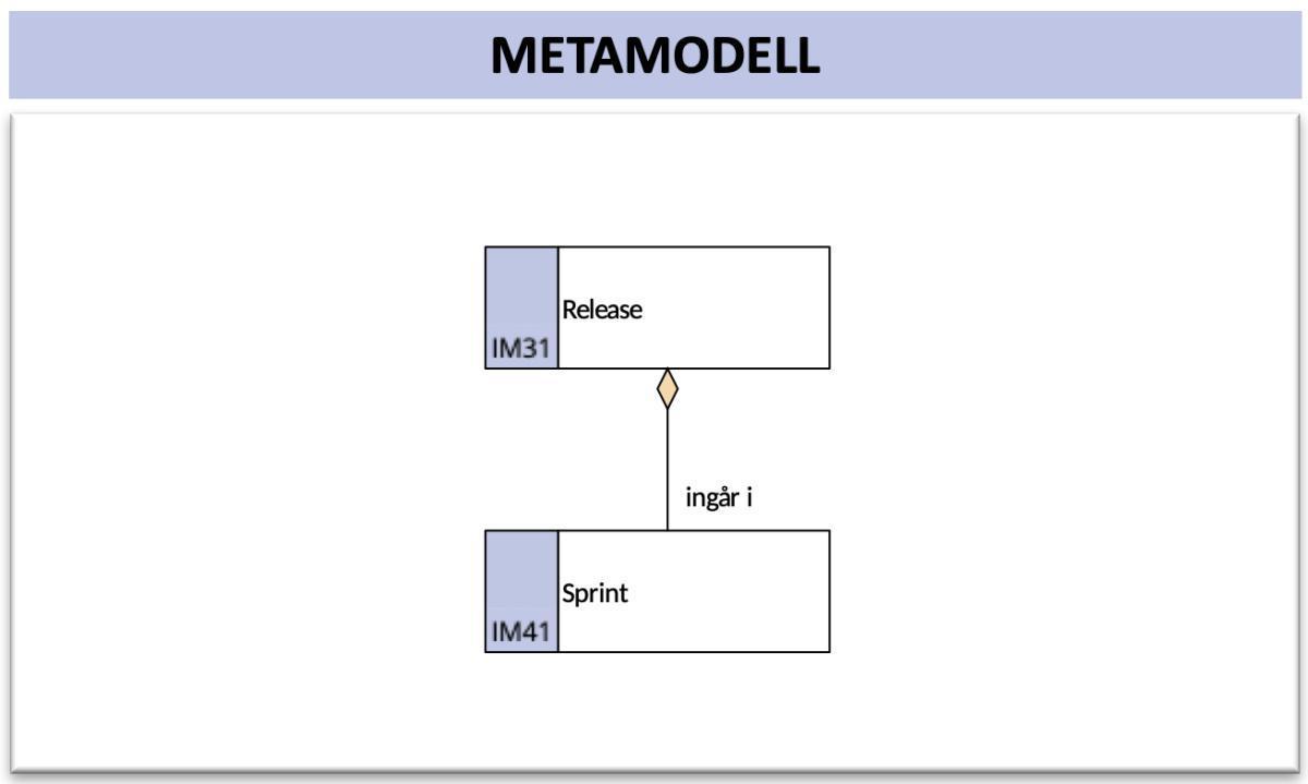 Implementeringsmodell (ImpM)