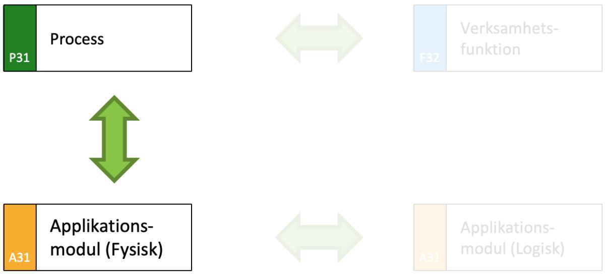 Matchning av en applikation mot verksamhetens behov