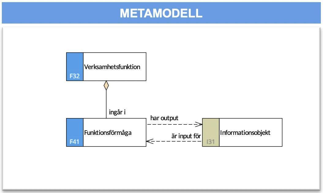 Förmågeflödesmodell (FFM)