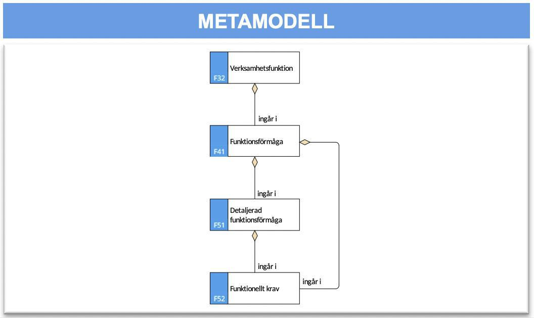Kravmodell (KM)