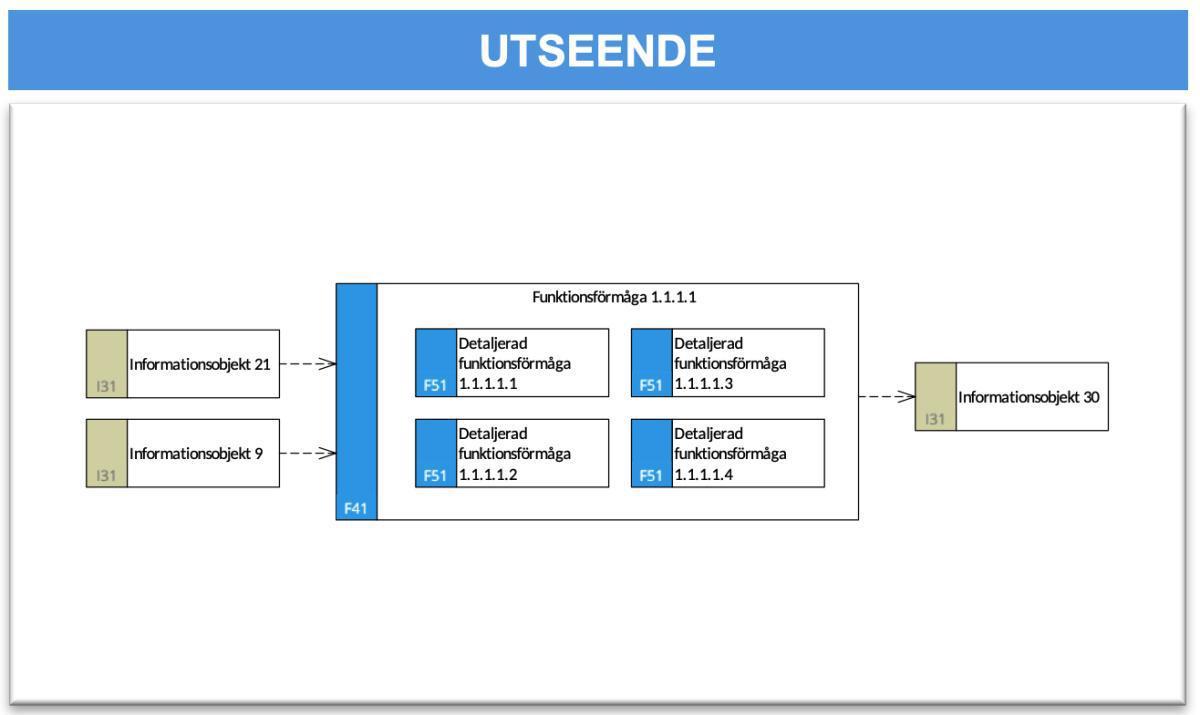 Förmågeflödesmodell (Detalj) (FFM-d)