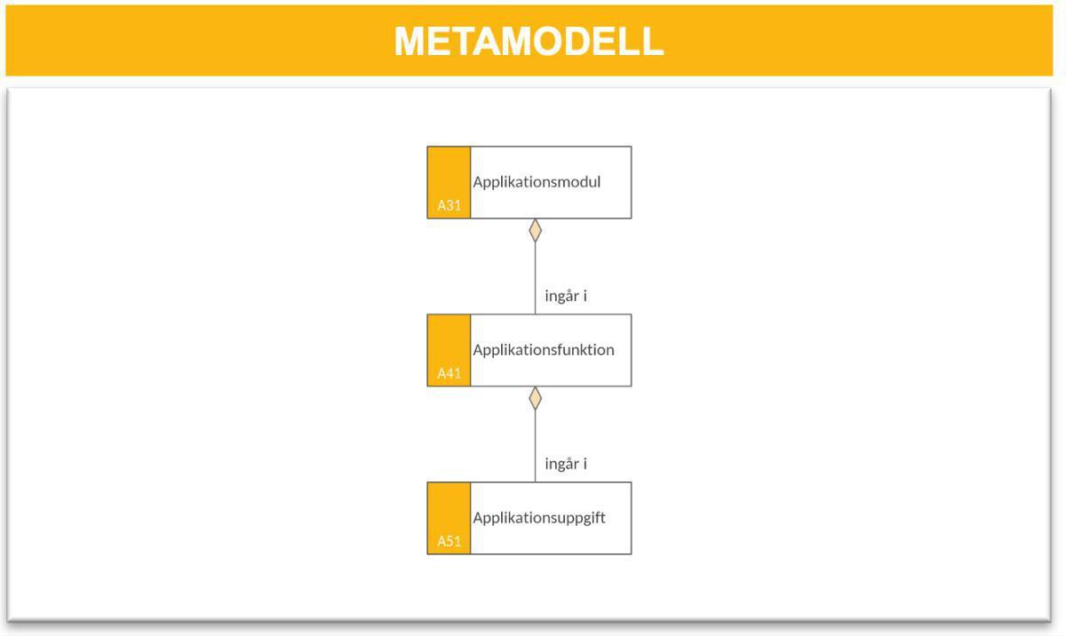 Applikationsuppgiftsmodell (AUM)