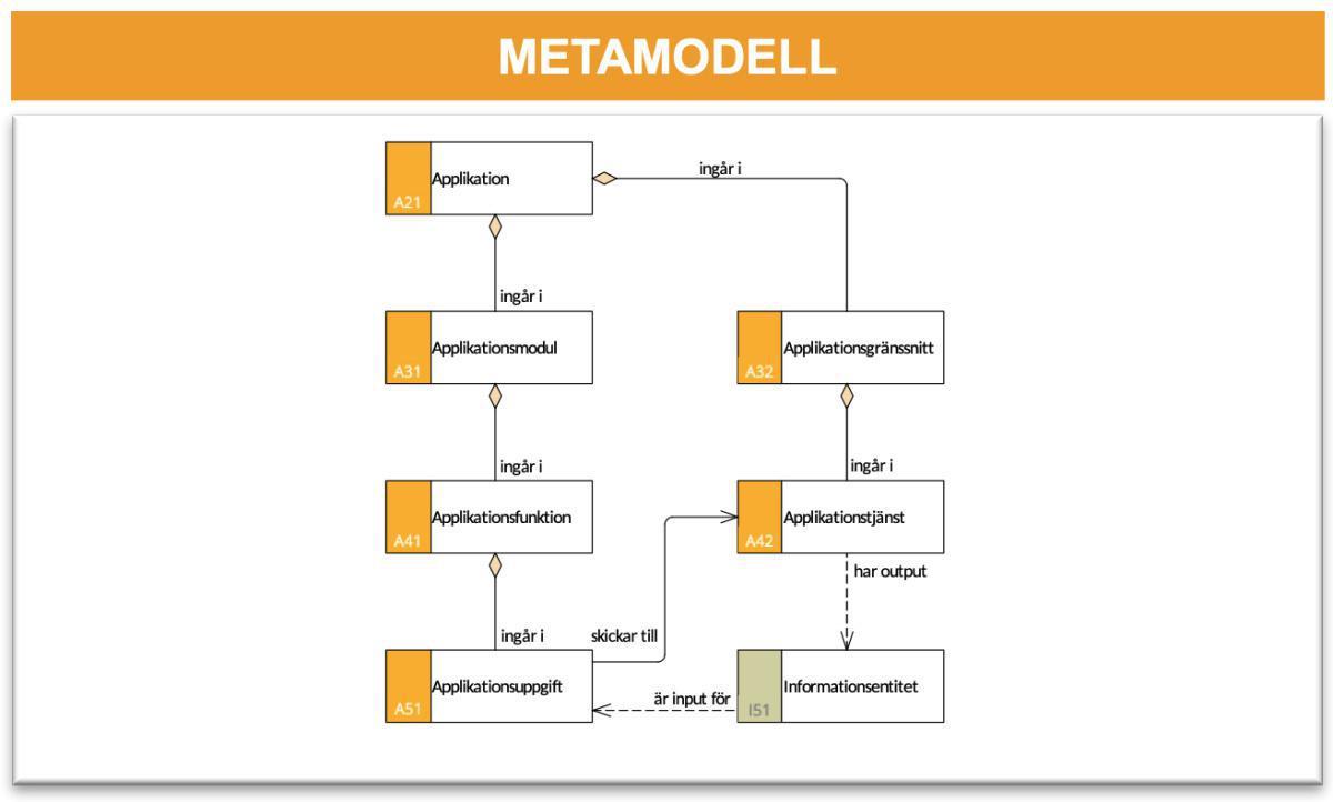 Logisk Integrationsmodell (LIM)