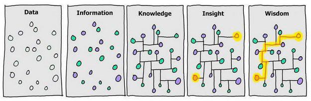 Ett annat perspektiv på Information och Data