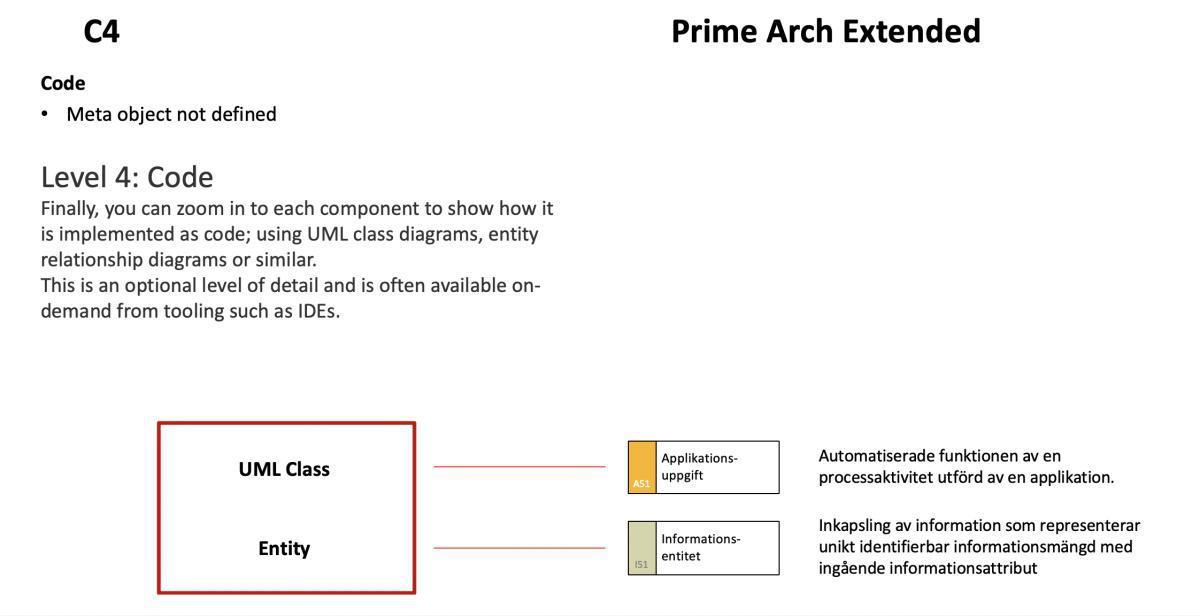 C4-modellen och Prime Arch