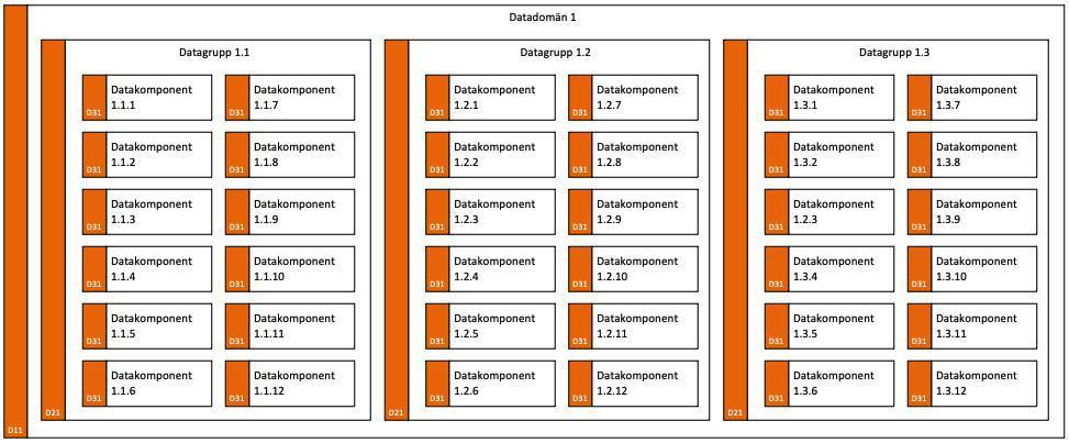 Databeskrivning (DB)