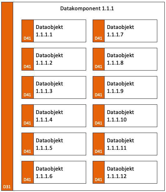 Dataobjektmodell (DM)