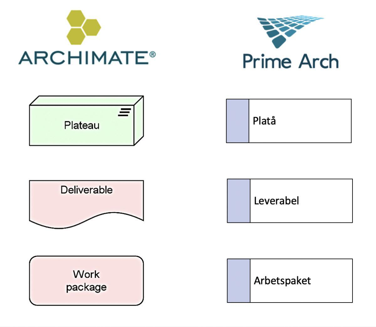 Archimate Implementering och Prime Arch