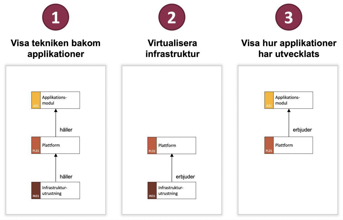 2021-09-14: Tre sätt att använda plattform i verksamhetsarkitekturen