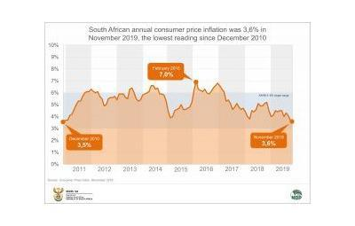 Annual Inflation Continues to Fall